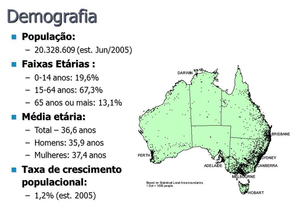 Demografia População: População: –20.328.609 (est. Jun/2005) Faixas Etárias : Faixas Etárias : –0-14 anos: 19,6% –15-64 anos: 67,3% –65 anos ou mais: