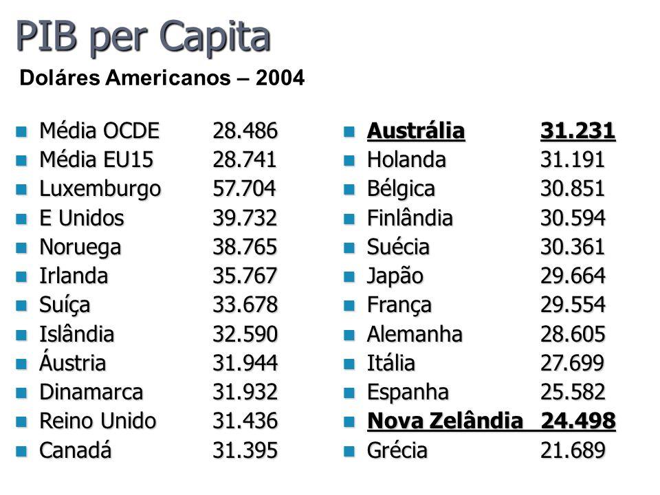 PIB per Capita Média OCDE28.486 Média OCDE28.486 Média EU1528.741 Média EU1528.741 Luxemburgo57.704 Luxemburgo57.704 E Unidos 39.732 E Unidos 39.732 N