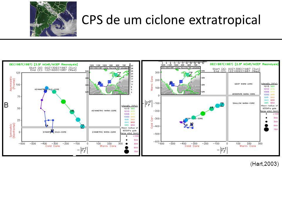 CPS de um ciclone extratropical -VTL-VTL B -VTL-VTL -VTU-VTU B (Hart,2003)