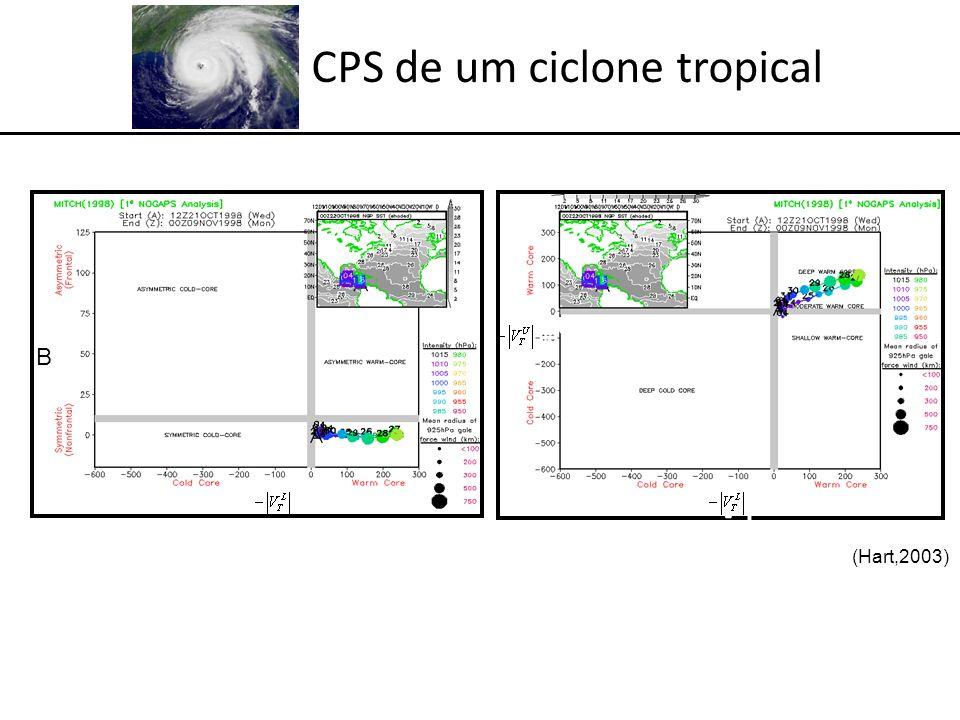 CPS de um ciclone tropical -VTL-VTL B -V T L -V T U B (Hart,2003)