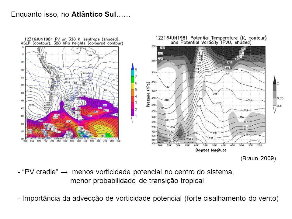 Enquanto isso, no Atlântico Sul…… - PV cradle menos vorticidade potencial no centro do sistema, menor probabilidade de transição tropical - Importância da advecção de vorticidade potencial (forte cisalhamento do vento) (Braun, 2009)