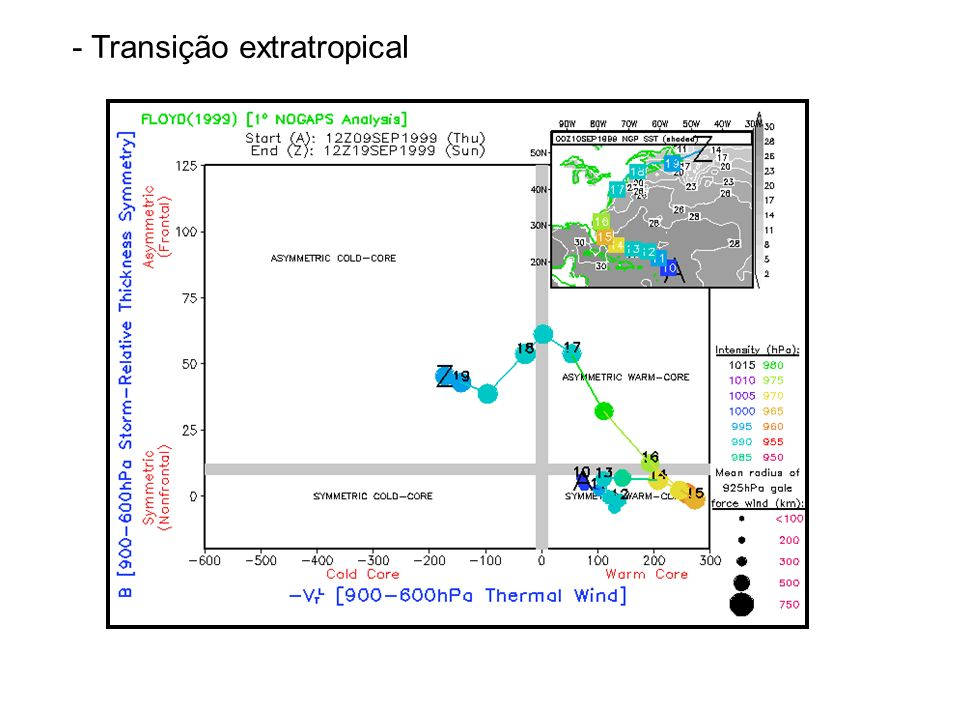 - Transição extratropical