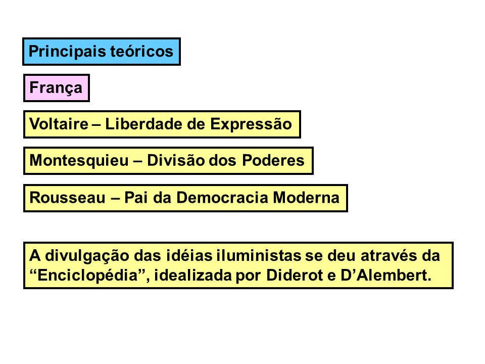 Principais teóricos França Voltaire – Liberdade de Expressão Montesquieu – Divisão dos Poderes Rousseau – Pai da Democracia Moderna A divulgação das i