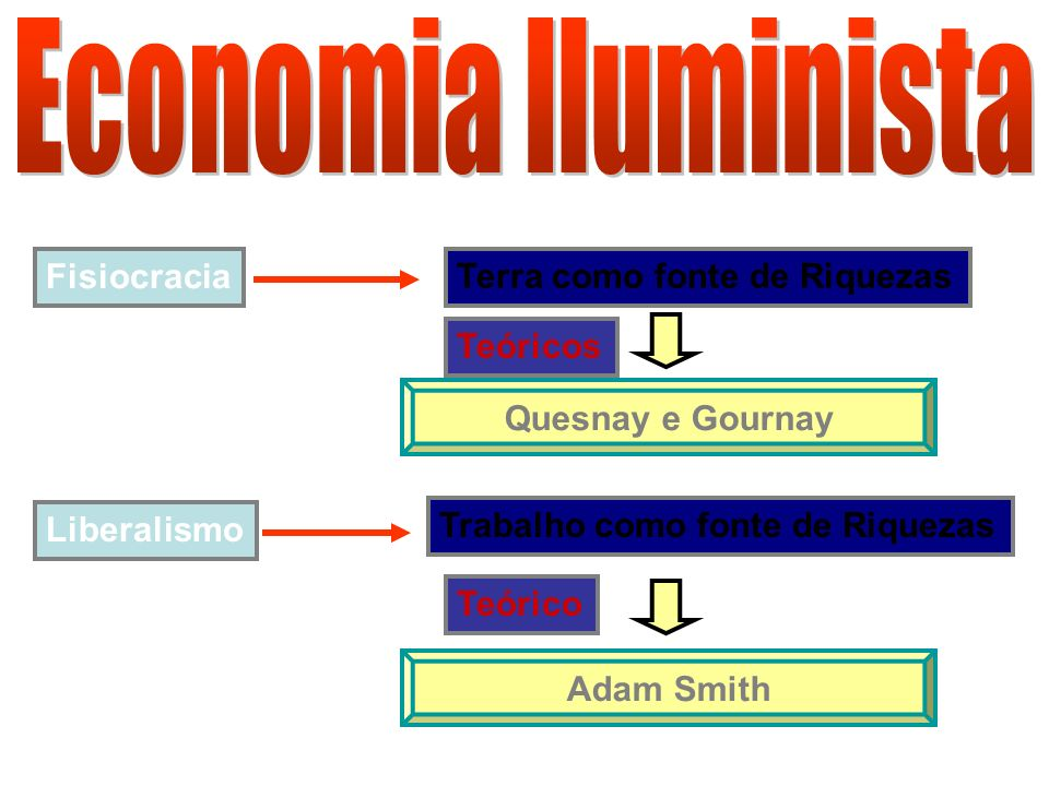 Fisiocracia Terra como fonte de Riquezas Quesnay e Gournay Teóricos Liberalismo Trabalho como fonte de Riquezas Adam Smith Teórico