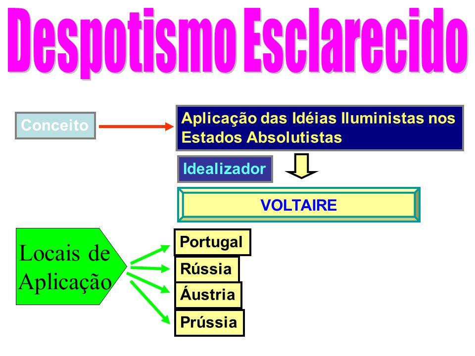 Conceito Aplicação das Idéias Iluministas nos Estados Absolutistas VOLTAIRE Idealizador Locais de Aplicação Portugal Rússia Áustria Prússia
