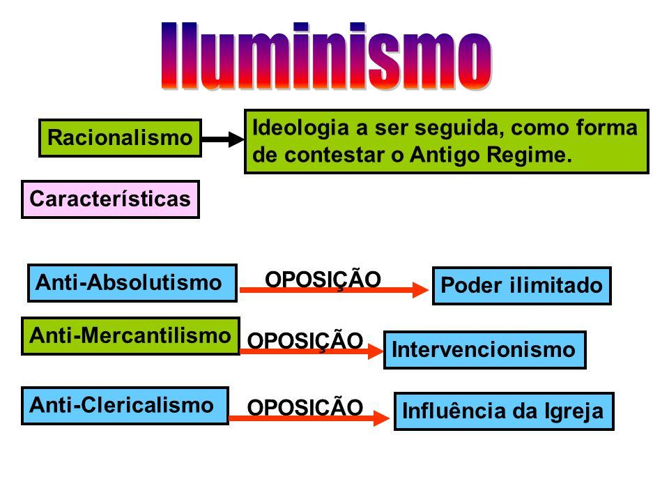 Racionalismo Ideologia a ser seguida, como forma de contestar o Antigo Regime. Características Anti-Absolutismo Anti-Mercantilismo Anti-Clericalismo P