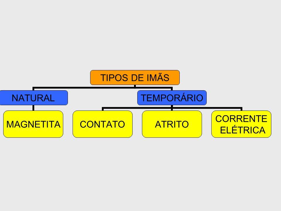 TIPOS DE IMÃS NATURAL MAGNETITA TEMPORÁRIO CONTATOATRITO CORRENTE ELÉTRICA