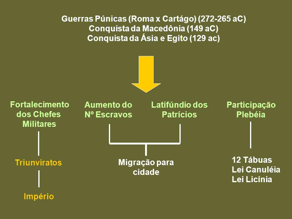 Guerras Púnicas (Roma x Cartágo) (272-265 aC) Conquista da Macedônia (149 aC) Conquista da Ásia e Egito (129 ac) Fortalecimento dos Chefes Militares A