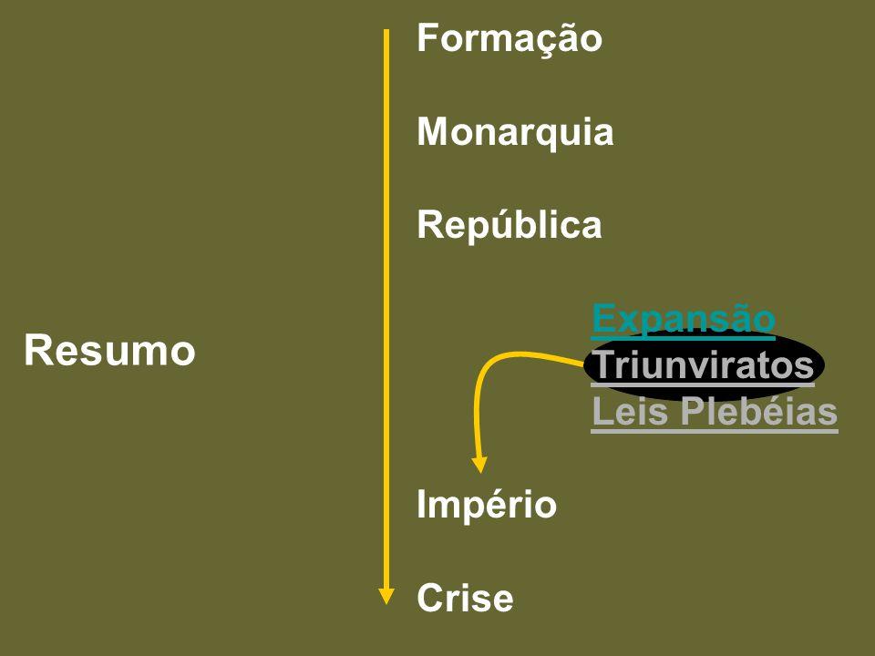 Resumo Formação Monarquia República Expansão Triunviratos Leis Plebéias Império Crise