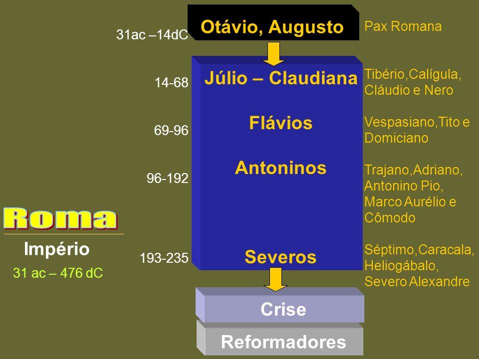 Império 31 ac – 476 dC Júlio – Claudiana Flávios Antoninos Severos Otávio, Augusto 31ac –14dC 14-68 69-96 96-192 193-235 Reformadores Pax Romana Tibér