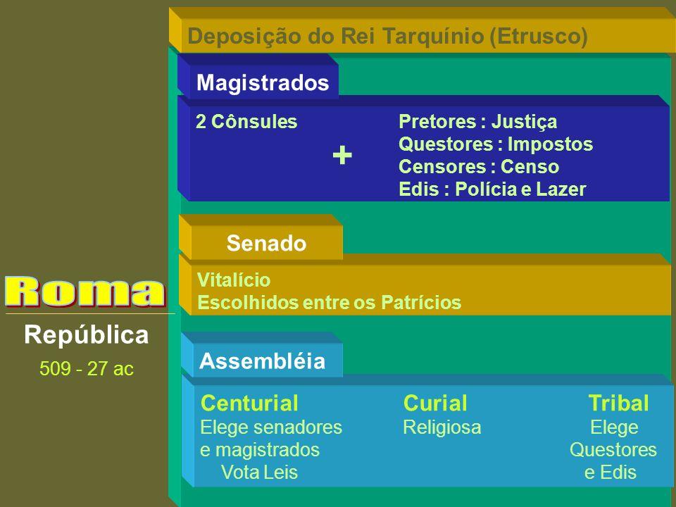 República 509 - 27 ac CenturialCurial Tribal Elege senadoresReligiosa Elege e magistrados Questores Vota Leis e Edis Assembléia Vitalício Escolhidos e