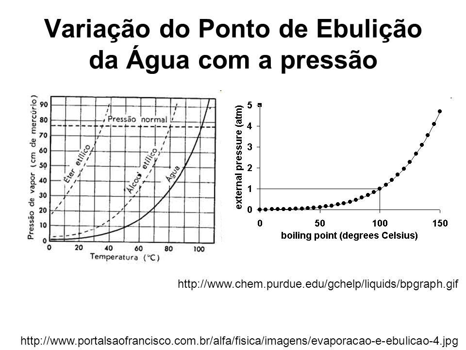 Variação do Ponto de Ebulição da Água com a pressão http://www.portalsaofrancisco.com.br/alfa/fisica/imagens/evaporacao-e-ebulicao-4.jpg http://www.ch