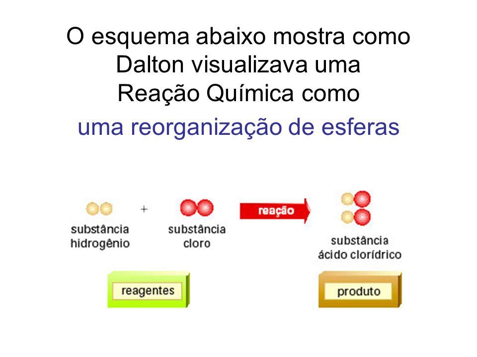 O esquema abaixo mostra como Dalton visualizava uma Reação Química como uma reorganização de esferas
