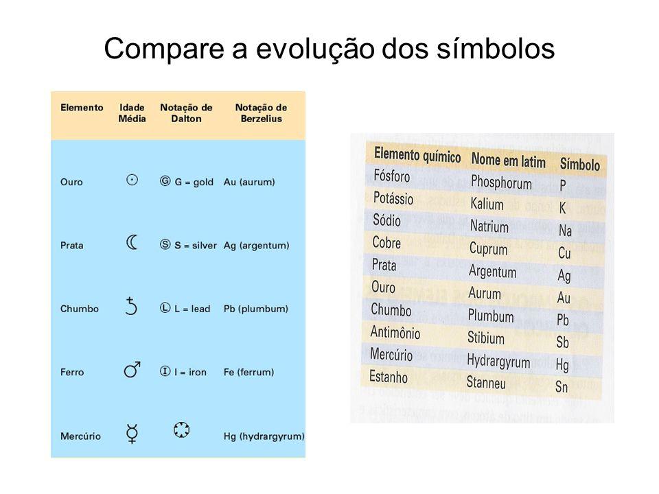 Compare a evolução dos símbolos