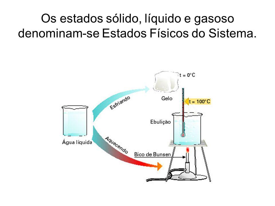 Os estados sólido, líquido e gasoso denominam-se Estados Físicos do Sistema.