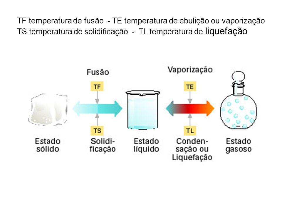 TF temperatura de fusão - TE temperatura de ebulição ou vaporização TS temperatura de solidificação - TL temperatura de liquefação