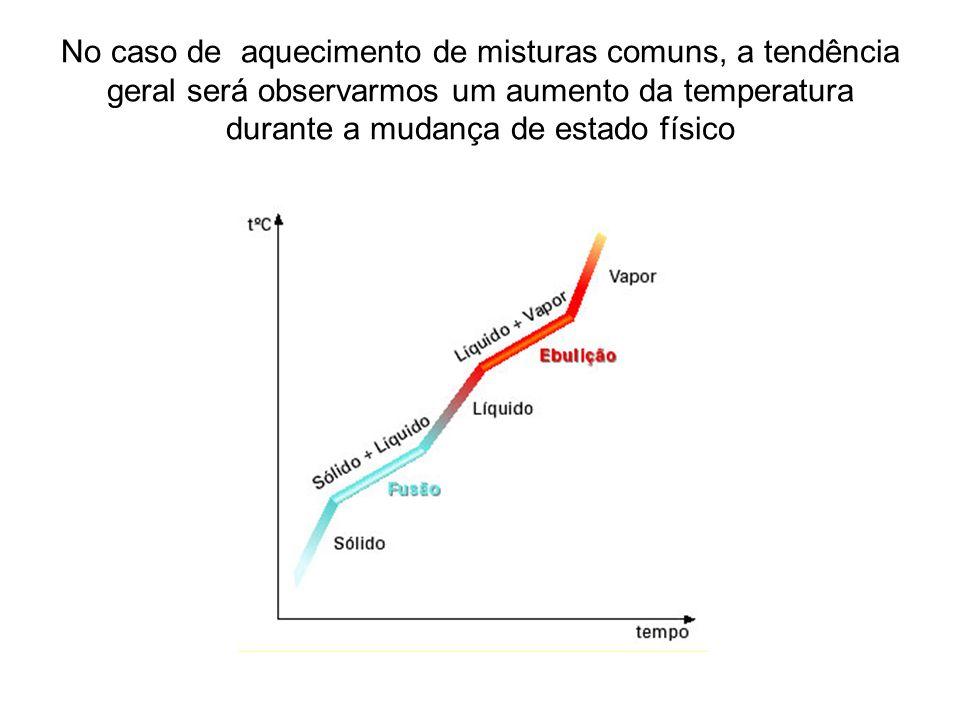No caso de aquecimento de misturas comuns, a tendência geral será observarmos um aumento da temperatura durante a mudança de estado físico