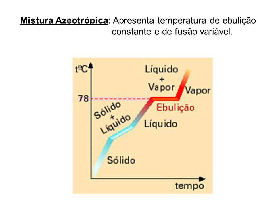 Mistura Azeotrópica: Apresenta temperatura de ebulição constante e de fusão variável.