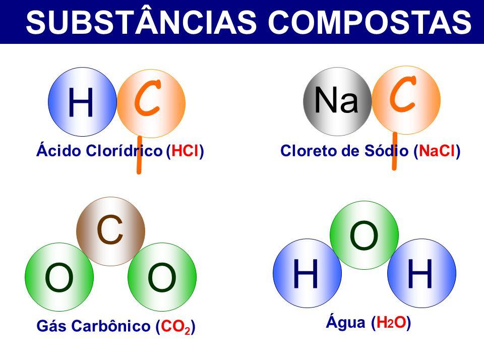 SUBSTÂNCIAS COMPOSTAS HH O C OO ClCl H Ácido Clorídrico (HCl) ClCl Na Cloreto de Sódio (NaCl) Gás Carbônico (CO 2 ) Água (H 2 O)