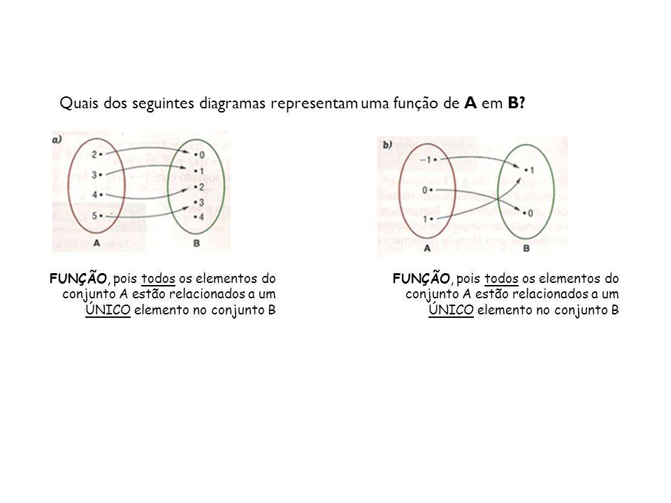 Quais dos seguintes diagramas representam uma função de A em B? FUNÇÃO, pois todos os elementos do conjunto A estão relacionados a um ÚNICO elemento n