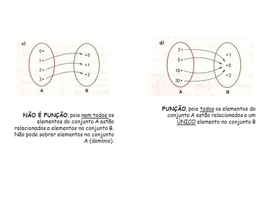 NÃO É FUNÇÃO, pois nem todos os elementos do conjunto A estão relacionados a elementos no conjunto B. Não pode sobrar elementos no conjunto A (domínio