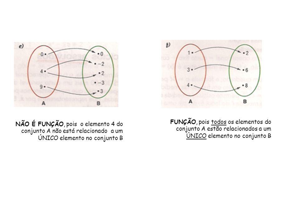 NÃO É FUNÇÃO, pois o elemento 4 do conjunto A não está relacionado a um ÚNICO elemento no conjunto B FUNÇÃO, pois todos os elementos do conjunto A est