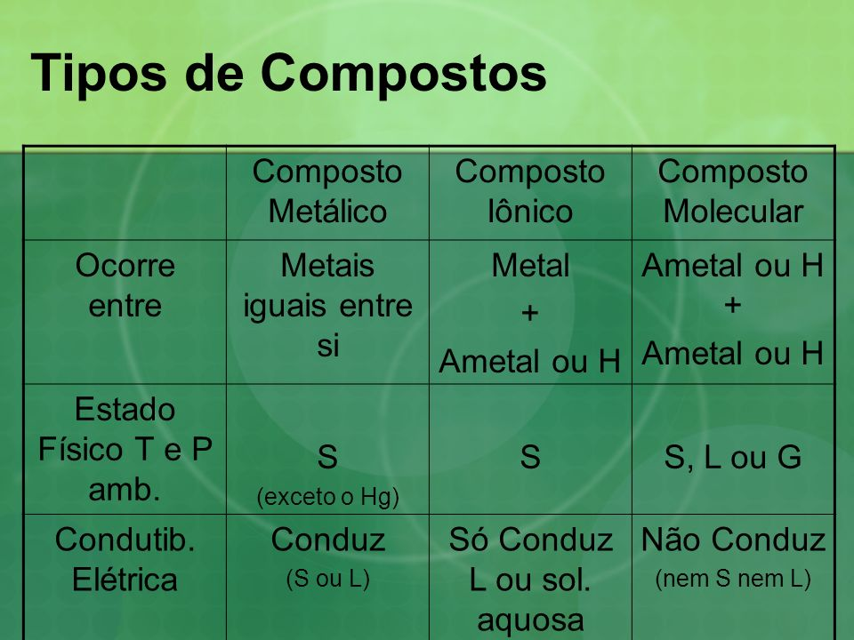 Tipos de Sólidos MetálicoIônicoCovalenteMolecular Ligação Principal MetálicaIônicaCovalenteCovalente e Forças Interm.