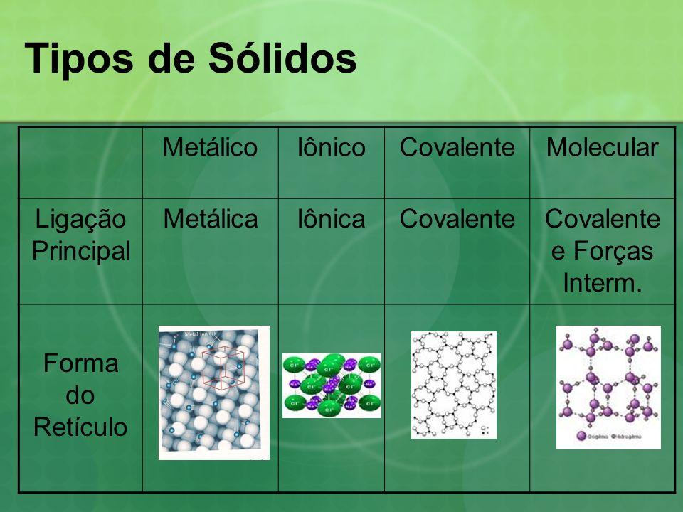 Tipos de Sólidos MetálicoIônicoCovalenteMolecular Ligação Principal MetálicaIônicaCovalenteCovalente e Forças Interm. Forma do Retículo