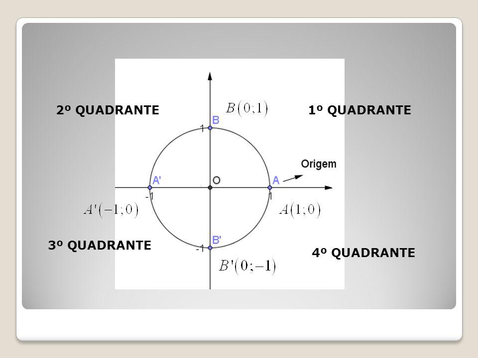 Associação dos números reais no ciclo trigonométrico A todo número real x, associamos um único ponto do ciclo trigonométrico, denominado imagem de x, com base em algumas convenções Convenções: A imagem de x=0 é o ponto A; A imagem de x>0 é o ponto P (final do percurso de medida x – sentido anti-horário) A imagem de x<0 é o ponto P (final do percurso de medida x – sentido horário)