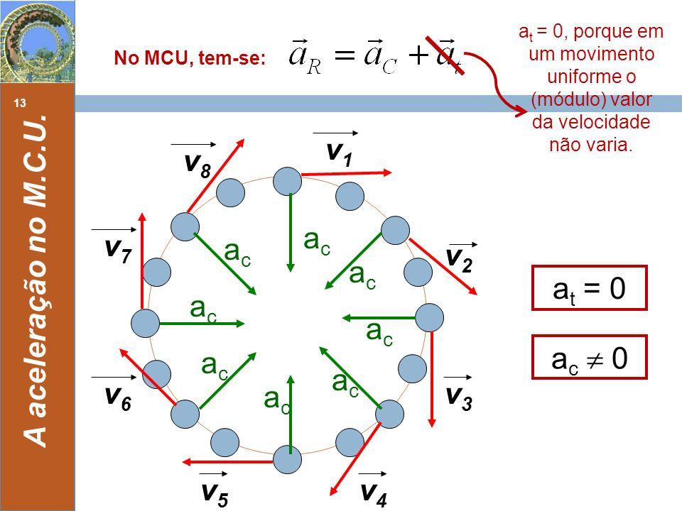 A aceleração no M.C.U. No MCU, tem-se: 13 a t = 0, porque em um movimento uniforme o (módulo) valor da velocidade não varia. v1v1 v4v4 v3v3 v2v2 v5v5