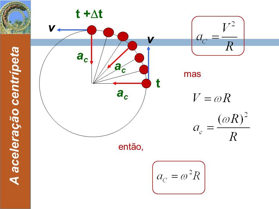 14 A aceleração centrípeta t + t v acac t v acac acac mas então,