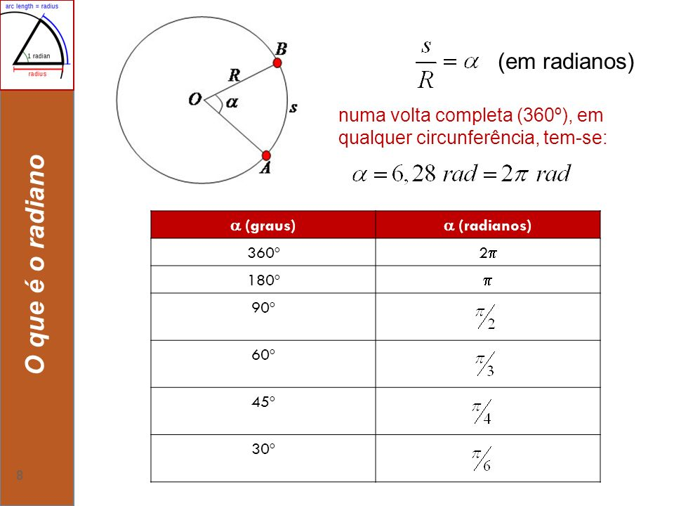 8 O que é o radiano numa volta completa (360º), em qualquer circunferência, tem-se: (graus) (radianos) 360º 2 180º 90º 60º 45º 30º (em radianos)