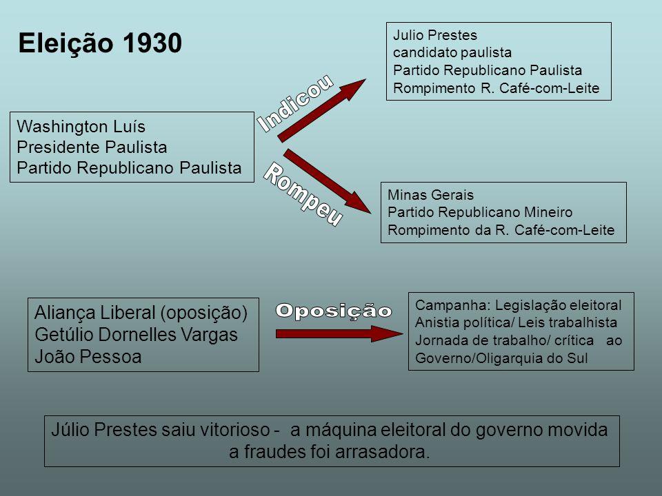 Eleição 1930 Washington Luís Presidente Paulista Partido Republicano Paulista Julio Prestes candidato paulista Partido Republicano Paulista Rompimento R.