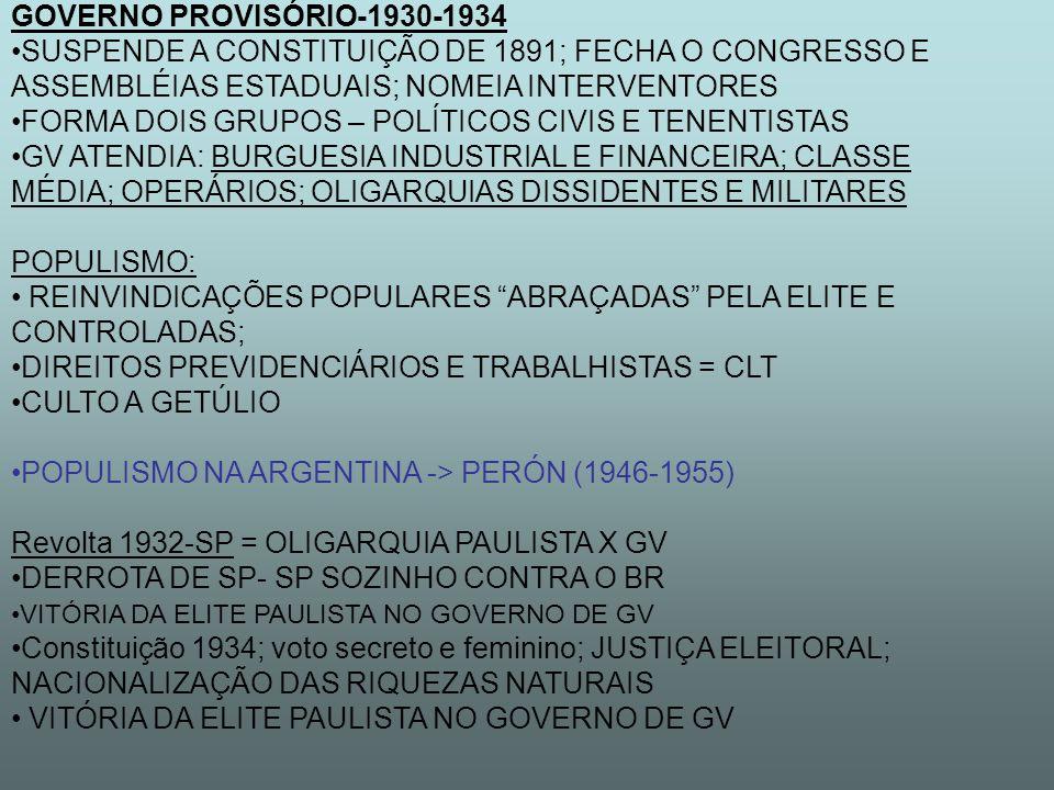GOVERNO PROVISÓRIO-1930-1934 SUSPENDE A CONSTITUIÇÃO DE 1891; FECHA O CONGRESSO E ASSEMBLÉIAS ESTADUAIS; NOMEIA INTERVENTORES FORMA DOIS GRUPOS – POLÍTICOS CIVIS E TENENTISTAS GV ATENDIA: BURGUESIA INDUSTRIAL E FINANCEIRA; CLASSE MÉDIA; OPERÁRIOS; OLIGARQUIAS DISSIDENTES E MILITARES POPULISMO: REINVINDICAÇÕES POPULARES ABRAÇADAS PELA ELITE E CONTROLADAS; DIREITOS PREVIDENCIÁRIOS E TRABALHISTAS = CLT CULTO A GETÚLIO POPULISMO NA ARGENTINA -> PERÓN (1946-1955) Revolta 1932-SP = OLIGARQUIA PAULISTA X GV DERROTA DE SP- SP SOZINHO CONTRA O BR VITÓRIA DA ELITE PAULISTA NO GOVERNO DE GV Constituição 1934; voto secreto e feminino; JUSTIÇA ELEITORAL; NACIONALIZAÇÃO DAS RIQUEZAS NATURAIS VITÓRIA DA ELITE PAULISTA NO GOVERNO DE GV