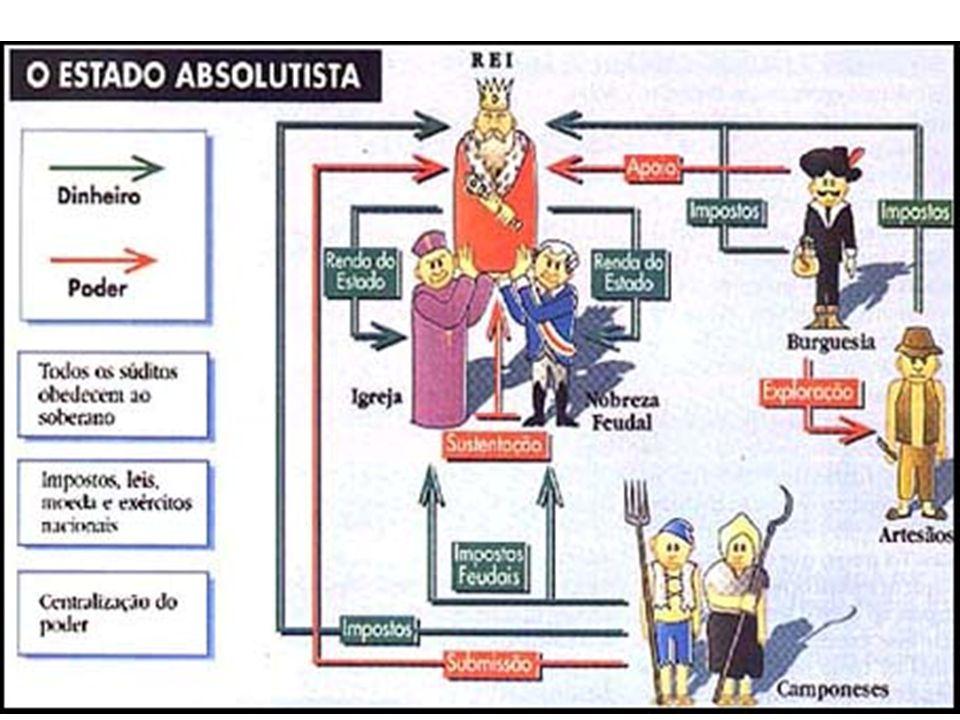 Atenção Em uma só palavra Absolutismo é sinônimo de centralização/concentração do poder nas mãos de um líder, rei, monarca, príncipe, czar, kaiser etc