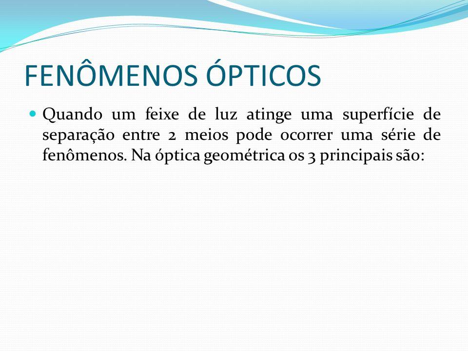 FENÔMENOS ÓPTICOS Quando um feixe de luz atinge uma superfície de separação entre 2 meios pode ocorrer uma série de fenômenos. Na óptica geométrica os