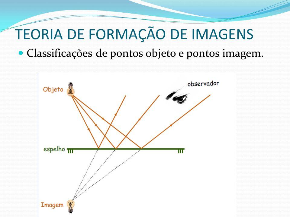 TEORIA DE FORMAÇÃO DE IMAGENS Classificações de pontos objeto e pontos imagem.