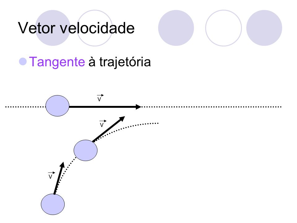 Vetor velocidade Tangente à trajetória v v v