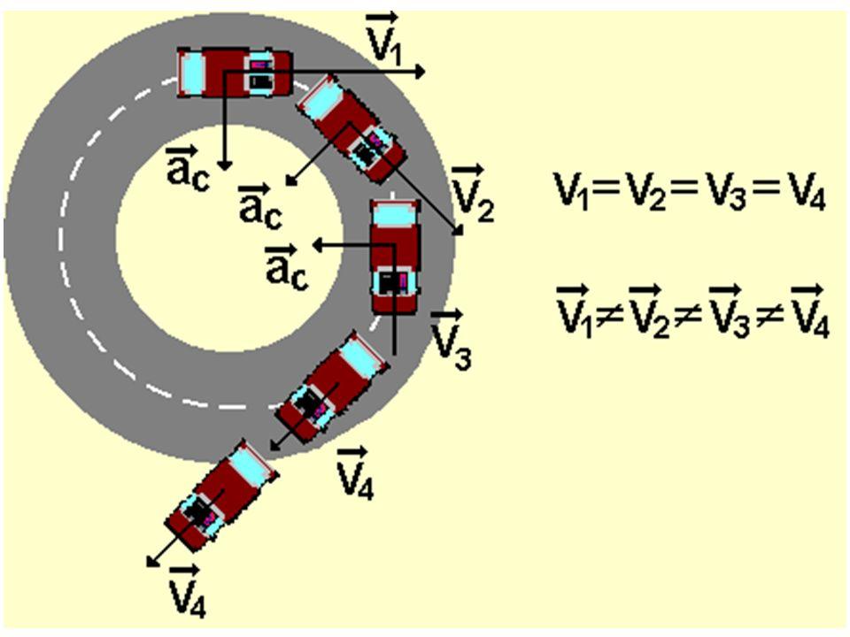 Movimento Circular Uniforme Movimento em trajetória curvilínea, com velocidade, em módulo, constante.
