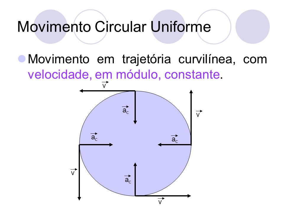 Movimento Circular Uniforme Movimento em trajetória curvilínea, com velocidade, em módulo, constante. v acac v v v acac acac acac
