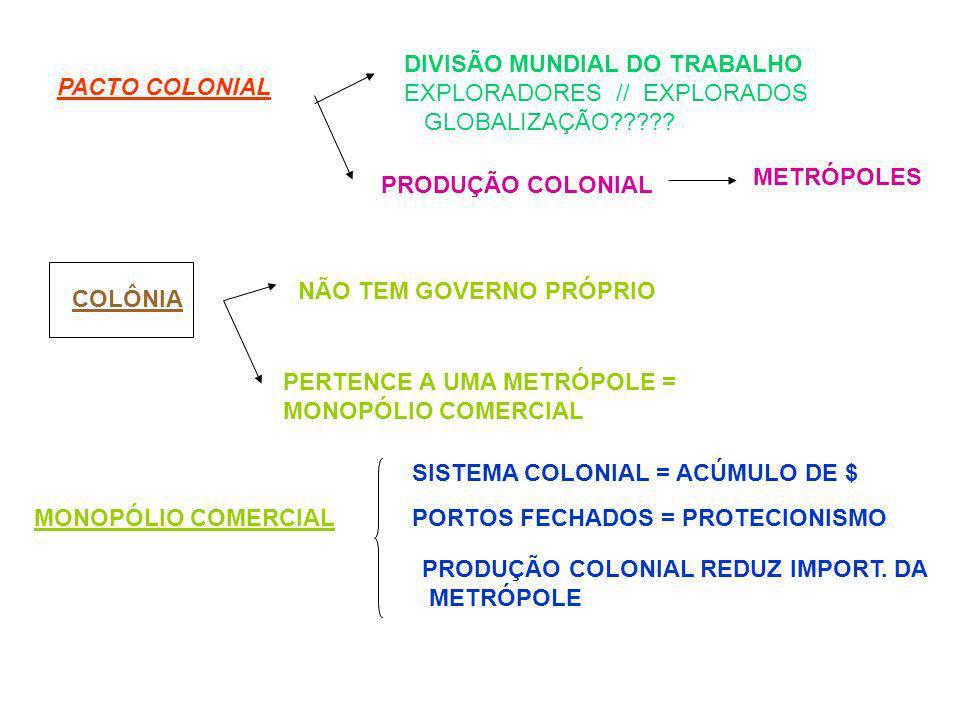 PACTO COLONIAL DIVISÃO MUNDIAL DO TRABALHO EXPLORADORES // EXPLORADOS GLOBALIZAÇÃO????? PRODUÇÃO COLONIAL METRÓPOLES COLÔNIA NÃO TEM GOVERNO PRÓPRIO P