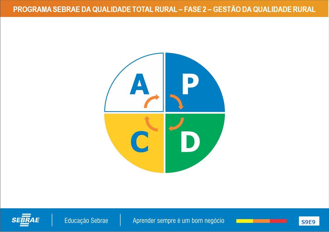 PROGRAMA SEBRAE DA QUALIDADE TOTAL RURAL – FASE 2 – GESTÃO DA QUALIDADE RURAL S9E9