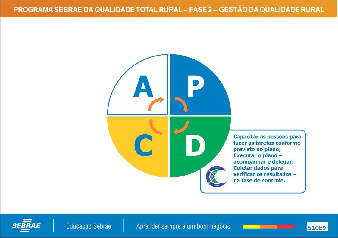 PROGRAMA SEBRAE DA QUALIDADE TOTAL RURAL – FASE 2 – GESTÃO DA QUALIDADE RURAL S10E9