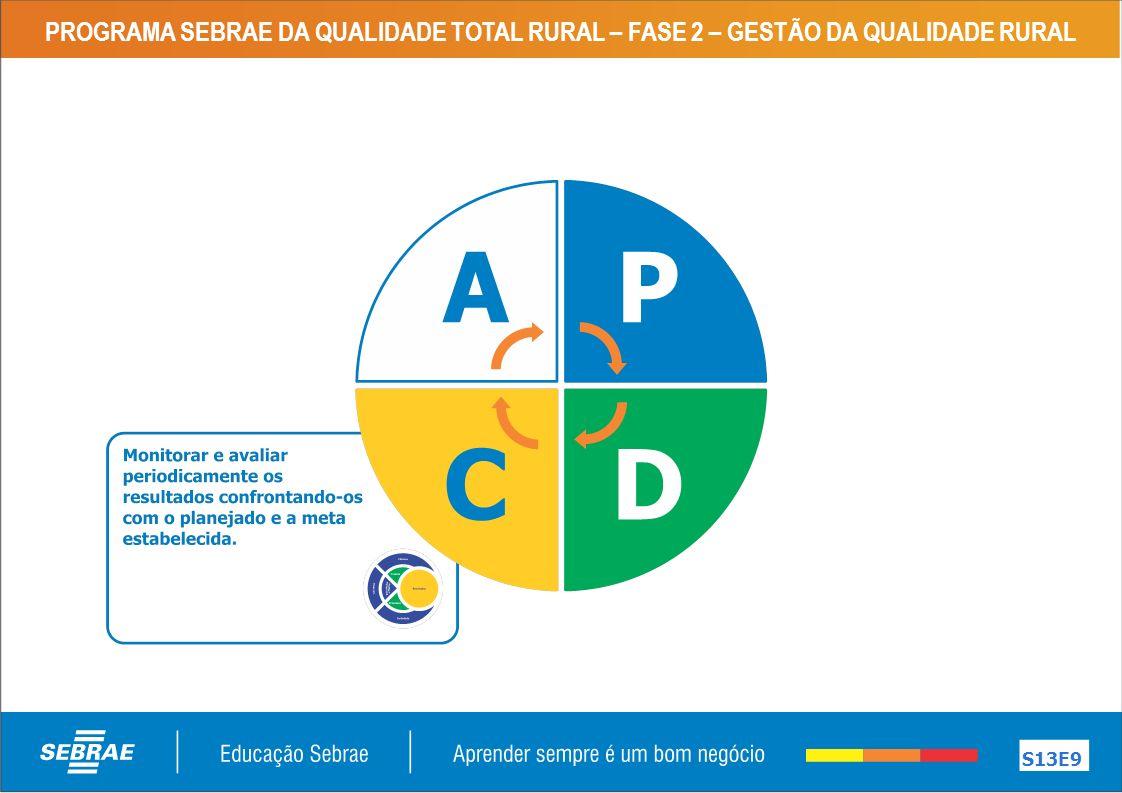 PROGRAMA SEBRAE DA QUALIDADE TOTAL RURAL – FASE 2 – GESTÃO DA QUALIDADE RURAL S13E9