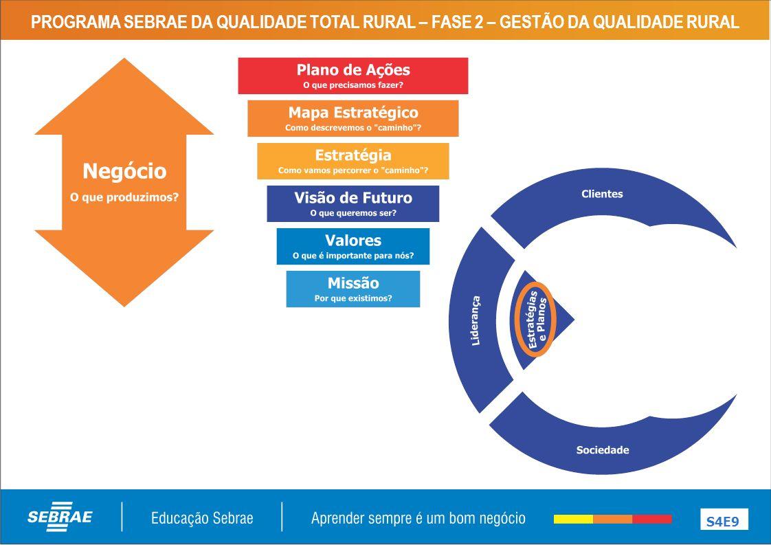 PROGRAMA SEBRAE DA QUALIDADE TOTAL RURAL – FASE 2 – GESTÃO DA QUALIDADE RURAL S4E9
