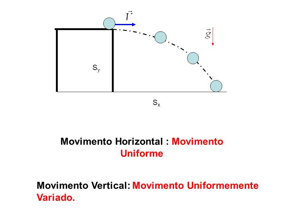 SxSx SySy Movimento Horizontal : Movimento Uniforme Movimento Vertical: Movimento Uniformemente Variado.