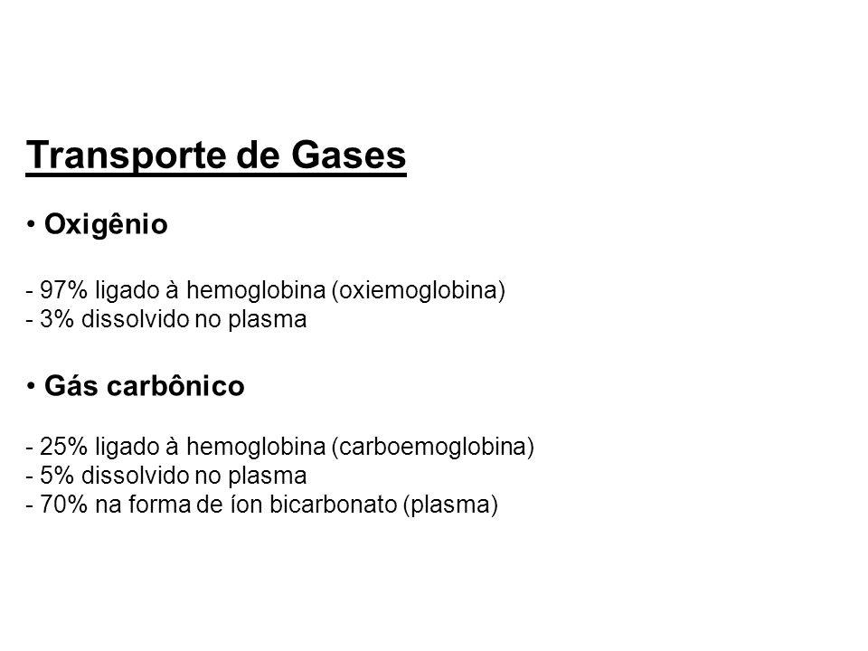 Transporte de Gases Oxigênio - 97% ligado à hemoglobina (oxiemoglobina) - 3% dissolvido no plasma Gás carbônico - 25% ligado à hemoglobina (carboemogl