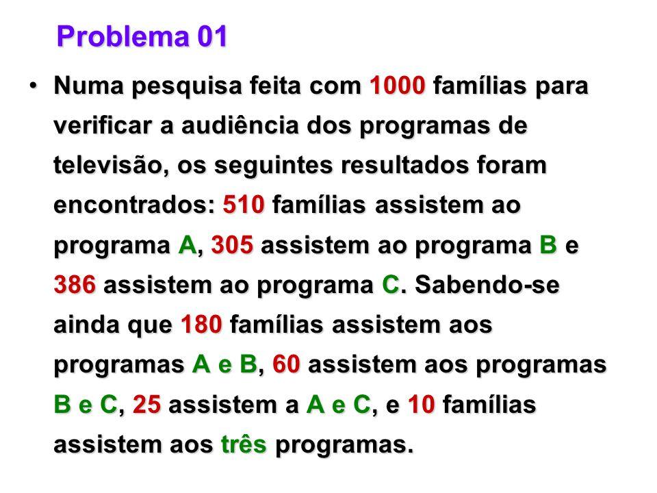 Problema 01 Numa pesquisa feita com 1000 famílias para verificar a audiência dos programas de televisão, os seguintes resultados foram encontrados: 510 famílias assistem ao programa A, 305 assistem ao programa B e 386 assistem ao programa C.
