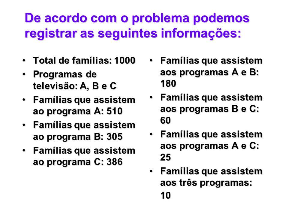 De acordo com o problema podemos registrar as seguintes informações: Total de famílias: 1000Total de famílias: 1000 Programas de televisão: A, B e CProgramas de televisão: A, B e C Famílias que assistem ao programa A: 510Famílias que assistem ao programa A: 510 Famílias que assistem ao programa B: 305Famílias que assistem ao programa B: 305 Famílias que assistem ao programa C: 386Famílias que assistem ao programa C: 386 Famílias que assistem aos programas A e B: 180Famílias que assistem aos programas A e B: 180 Famílias que assistem aos programas B e C: 60Famílias que assistem aos programas B e C: 60 Famílias que assistem aos programas A e C: 25Famílias que assistem aos programas A e C: 25 Famílias que assistem aos três programas: 10Famílias que assistem aos três programas: 10