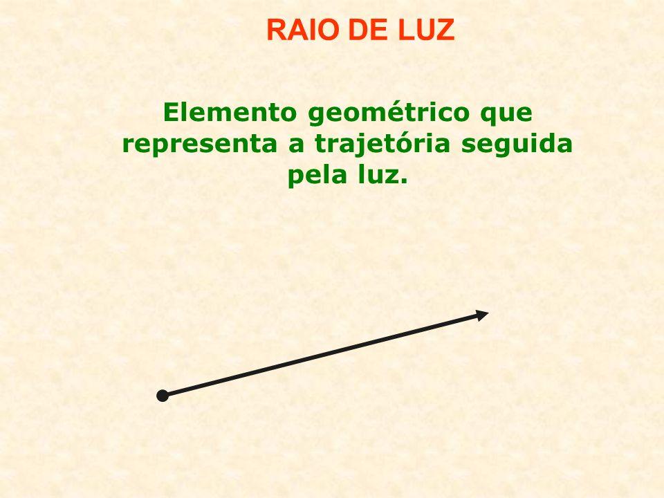 RAIO DE LUZ Elemento geométrico que representa a trajetória seguida pela luz.